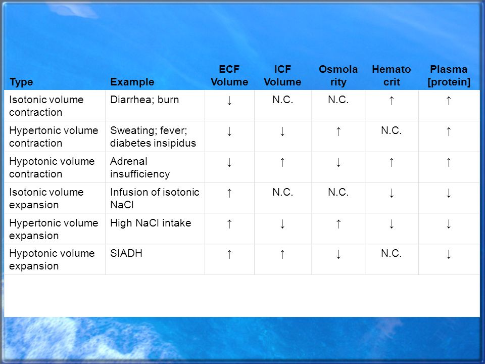 ECF Volume ICF Volume Osmolarity Hematocrit Plasma [protein]